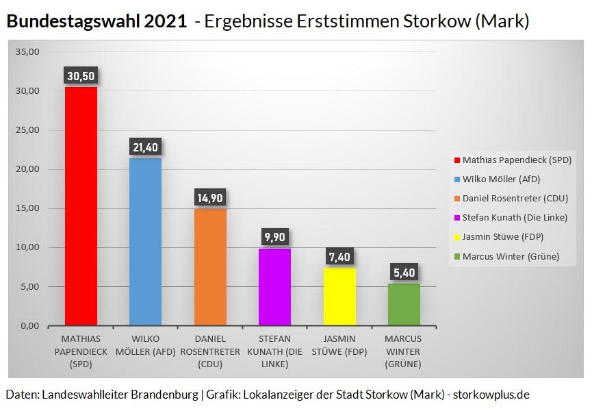 Bundestagswahl 2021: Erststimmen Storkow