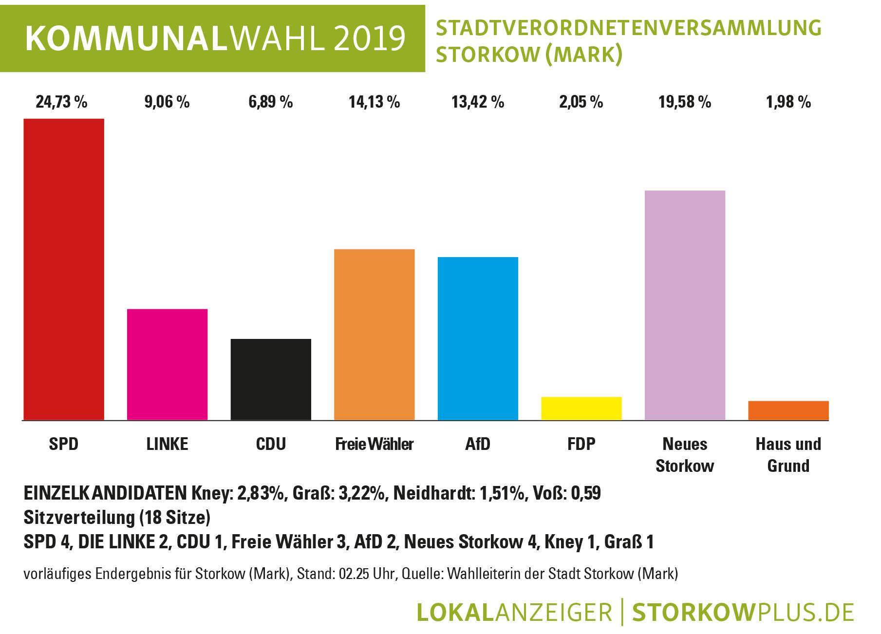 Wahlergebnis-Kommunalwahl-Storkow-SVV-2019