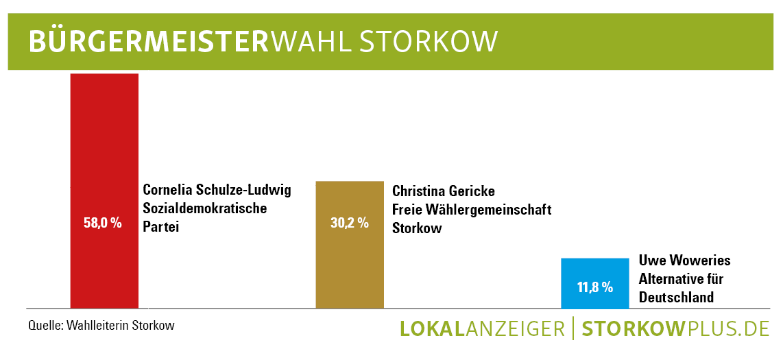 Bürgermeisterwahl Storkow