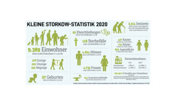Jahresstatistik Storkow (Mark) in Brandenburg, Einwohner in Storkow 2020.